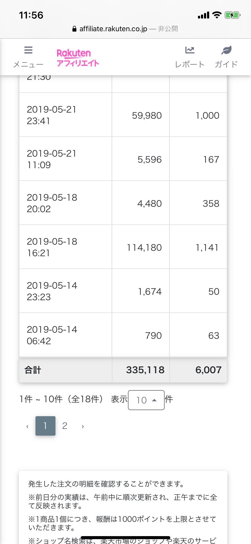 2019年楽天アフィリエイト成果